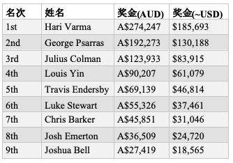 【6upoker】Hari Varma斩获首届WPT澳大利亚站主赛胜利,奖金5,693