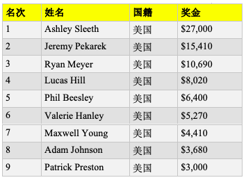 【6upoker】女牌手Ashley Sleeth斩获http://www.6upoker.com/wp-content/uploads/2019/10/1571495819465321.png,100周四之战赛事冠军,入账,000
