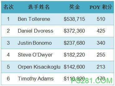 【6upoker】Ben Tollerene获得扑克之星巴拿马站5万买入豪客赛冠军
