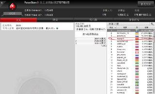 【6upoker】明星选手Celina Lin邀您牌场共同竞技!│中国大神两小时速赚12000刀!