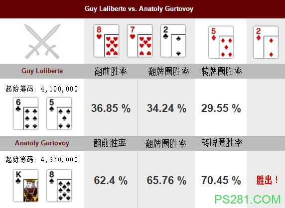 【6upoker】牌局分析:错误的河牌圈check-raise