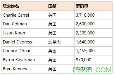 【6upoker】PS巴哈马站100,000超级豪客赛事决胜桌:Charlie Carrel暂时领先