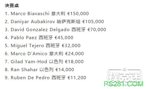 【6upoker】Marco Biavaschi通过100欧元卫星赛获得888扑克马德里公开赛冠军