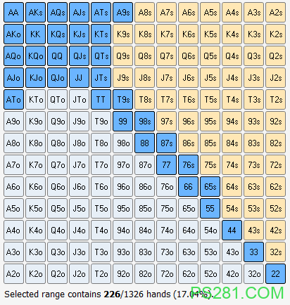 【6upoker】扑克策略:深度范围分析(上)