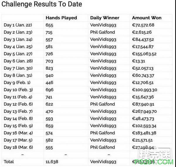 【6upoker】Galfond挑战赛Day18:Galfond赢得€27,198