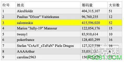 【6upoker】从到0万:'AAAArthur'斩获第14届百万赛周年庆版冠军
