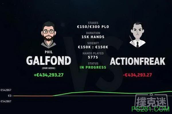 【6upoker】Galfond & ActionFreak挑战赛:Galfond赢得超过€40W