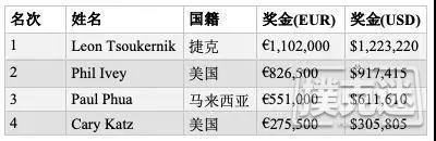 【6upoker】帝王娱乐老板击败Phil Ivey斩获100K短牌胜利,奖金€1,102,000