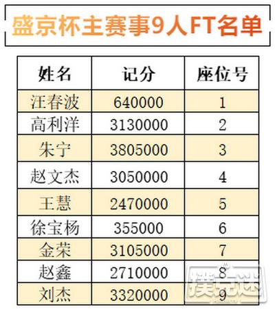 【6upoker】2020盛京杯第五季   9人FT诞生!朱宁以3805000记分牌成为CL!