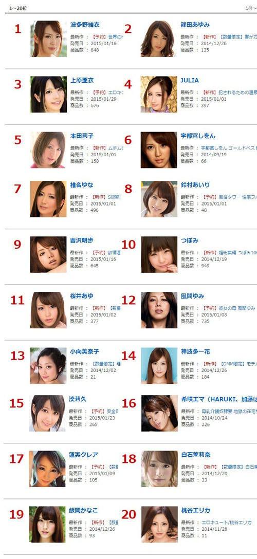 【6upoker】2014年末档最强AV女优 DMM统计下半年度排行榜