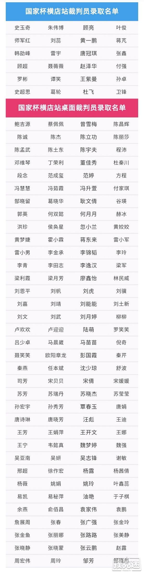 【6upoker】2020NCBP国家杯棋牌职业大师赛横店站裁判员录取结果