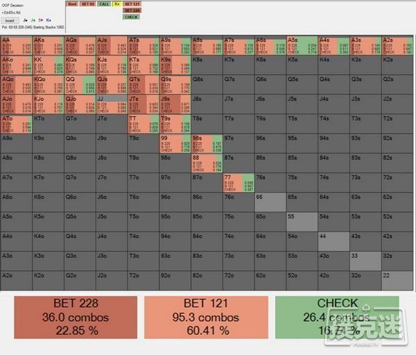 【6upoker】AJ如何在J-J-5翻牌面获取最大价值:德州牌局分析