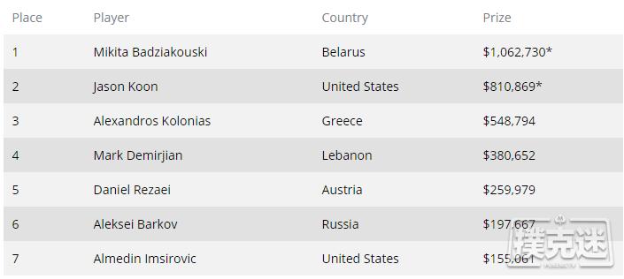 【6upoker】Mikita Badziakouski赢得WPT世界线上冠军赛