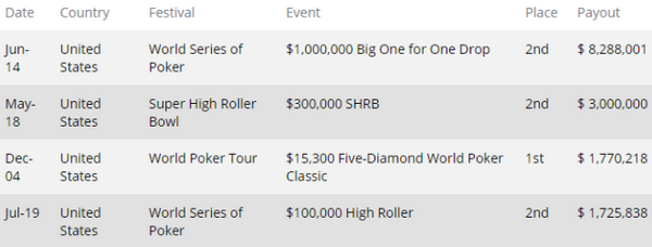 【6upoker】哪里比赛?谁会赢?Polk vs. Negreanu扑克比赛的问题解答