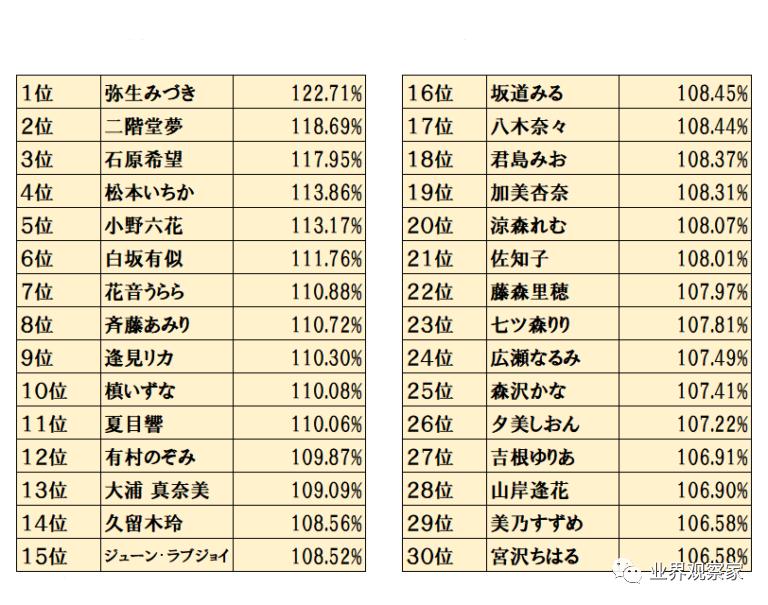 【6upoker】九月业界粉丝量增长情况 三上悠亚总粉丝量排名第一