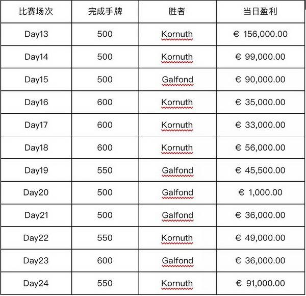 【6upoker】Galfond挑战赛第四季 奥马哈之王能否保持不败战绩?