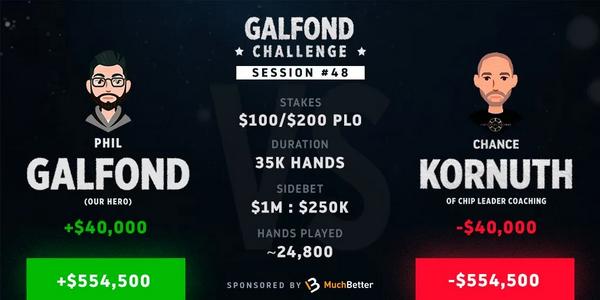 【6upoker】Galfond挑战赛进入尾声,Chance Kornuth似乎大势已去!
