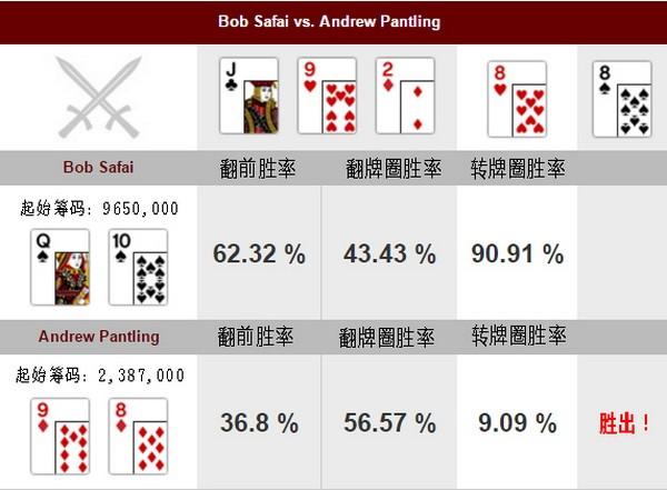 【6upoker】德州扑克幸运的河牌圈逆袭