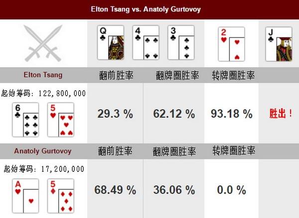 【6upoker】德州扑克Elton Tsang的致胜一牌