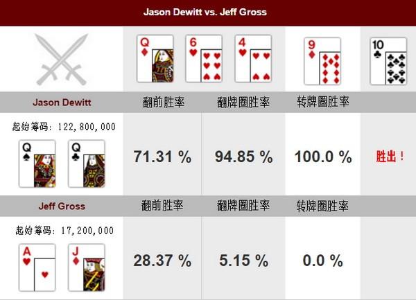 【6upoker】德州扑克牌局分析:Jason Dewitt vs Jeff Gross