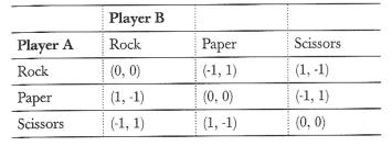 【6upoker】德州扑克数学剪刀石头布