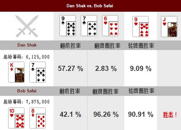 【6upoker】德州扑克牌局分析:Dan Shak vs Bob Safai