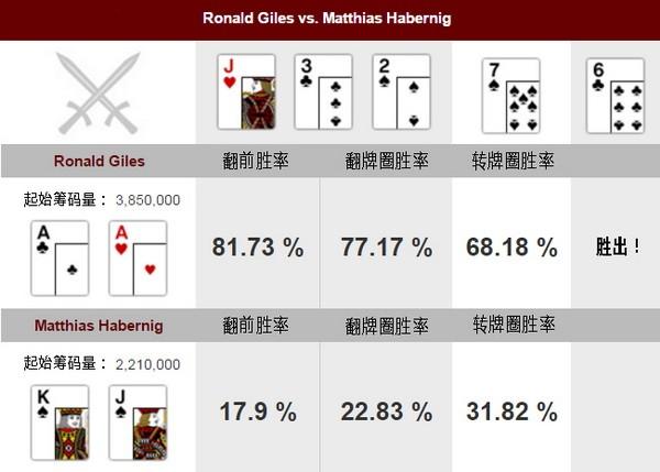 【6upoker】德州扑克牌局分析:AA vs KJs