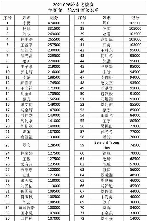 【6upoker】扑克迷马小妹儿带你游赛事之CPG济南站!
